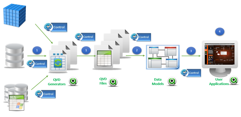 QlikView Deployment And Its Effectiveness